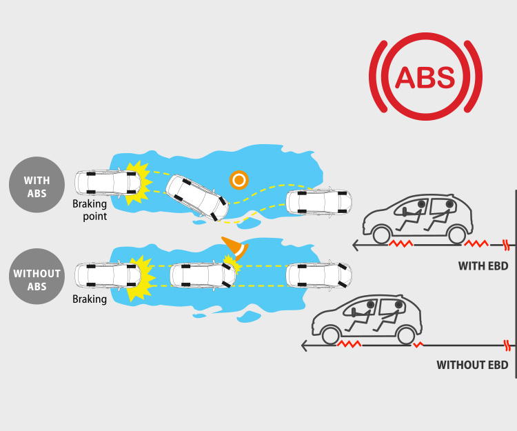 ABS (Anti-lock <br /> Braking System)